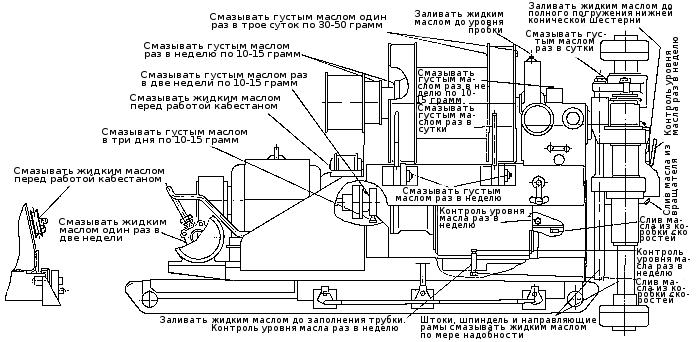 Схема смазки бурового станка