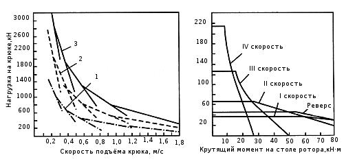 Кинематическая схема буровой