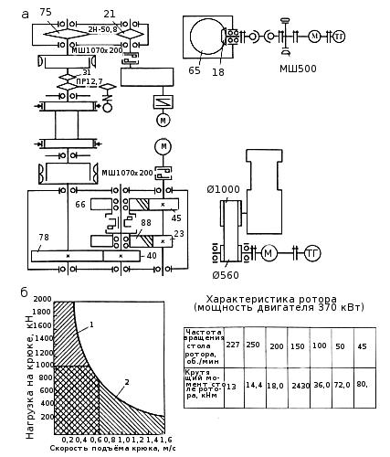 Схема буровой установки БУ