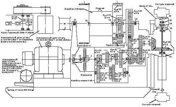 Схема бурового агрегата ЗИФ